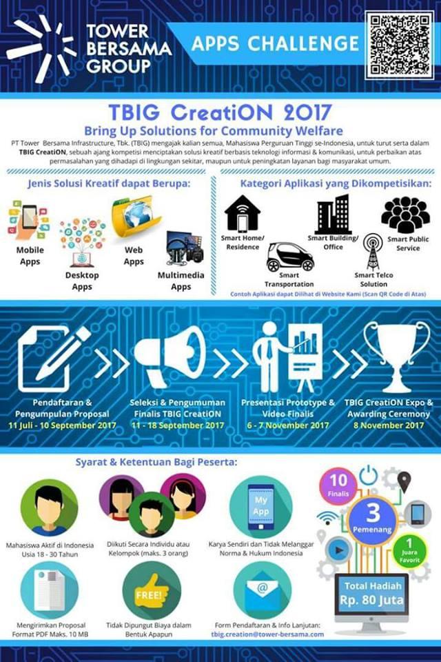 Kompetisi Teknologi dan Informasi TBIG CreatiON 2017