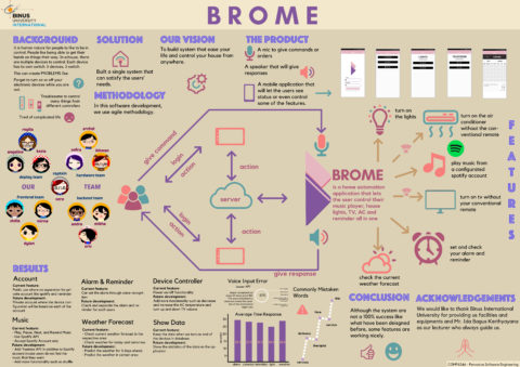 BROME: Smart Home Application