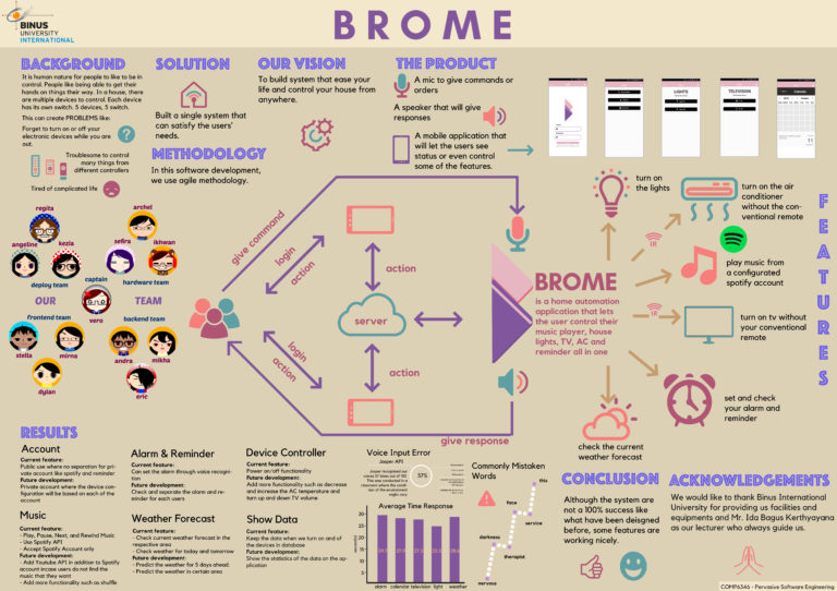 BROME: Smart Home Application