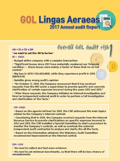 Audit Risk Assessment Group 3