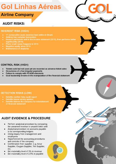 Audit Risk Assessment Group 2