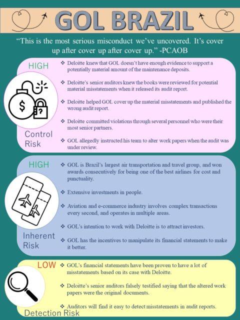 Audit Risks Assessment Group 4